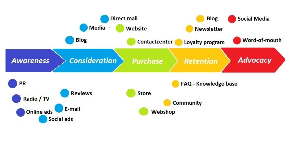 Customer Journey | Digital Transformation | Nine Peaks Solutions