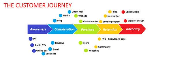 Customer Journey   Digital Transformation   Nine Peaks Solutions